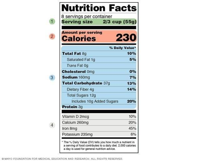 Reading Food Labels: Tips If You Have Diabetes
