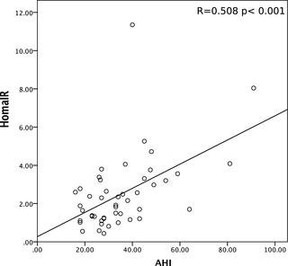 Relationship Between Sleep Parameters, Insulin Resistance And Age-adjusted Insulin Like Growth Factor-1 Score In Non Diabetic Older Patients
