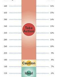 Average Sugar Level In Blood