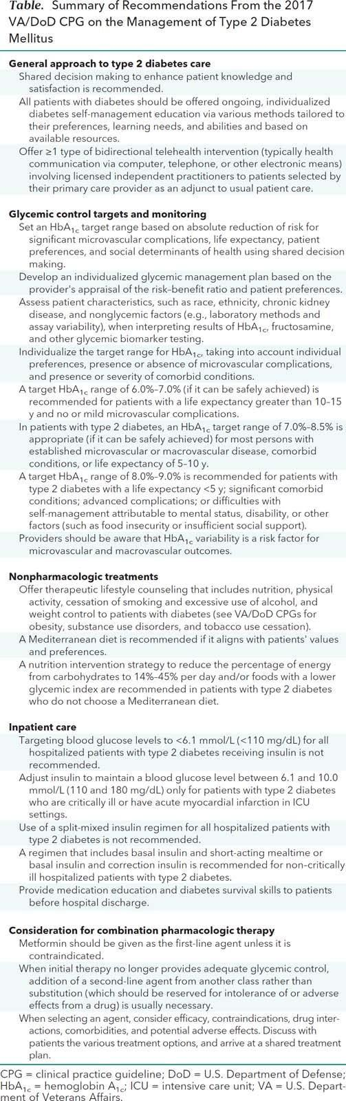 Synopsis Of The 2017 U.s. Department Of Veterans Affairs/u.s. Department Of Defense Clinical Practice Guideline: Management Of Type 2 Diabetes Mellitus Free