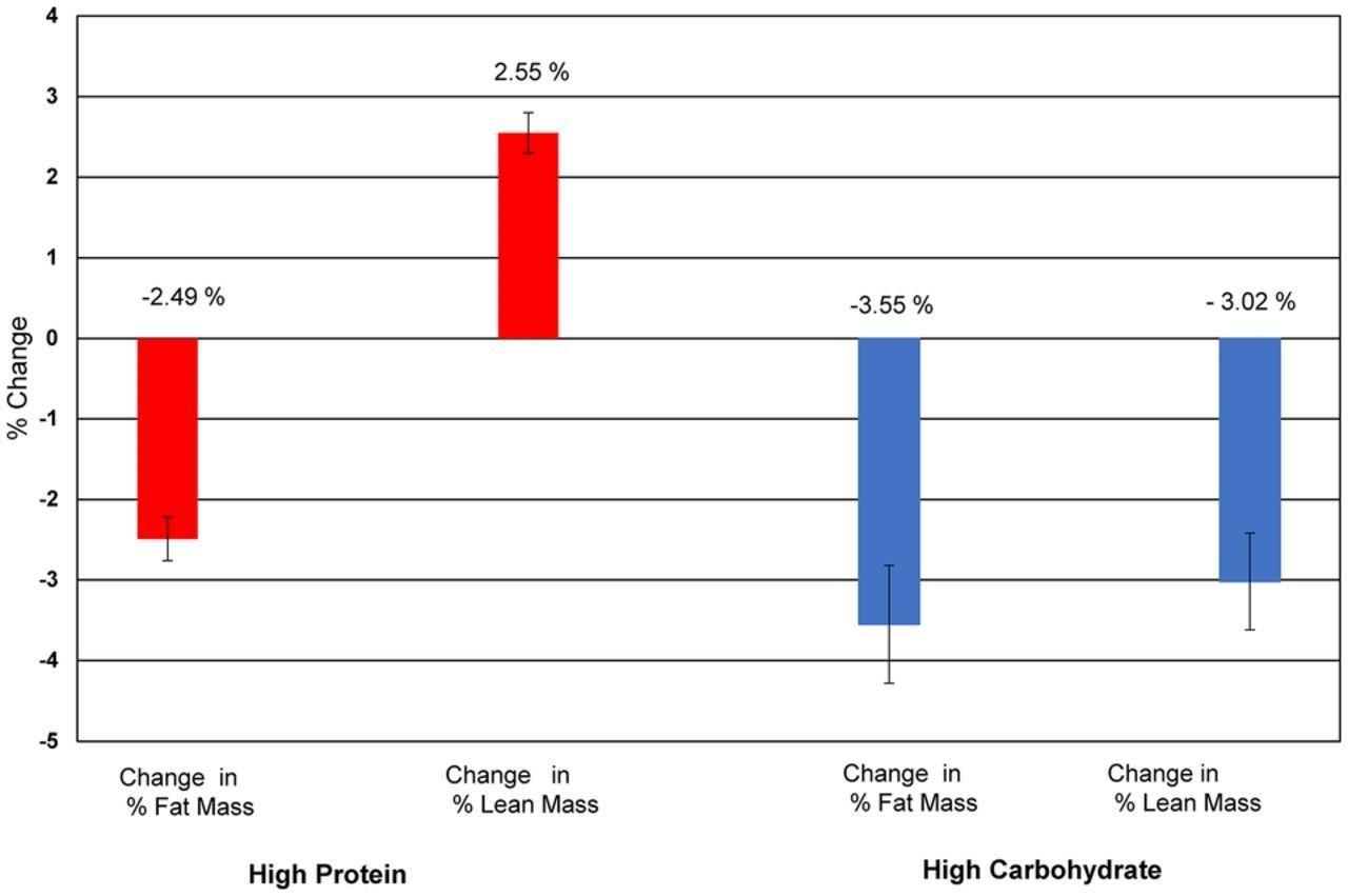 Pre-diabetes goes into remission on higher protein, lower carbohydrate diet (Zone diet balance)