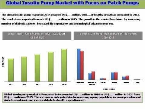 Insulin Market All Set To Reach $47.54 Billion By 2020: New Report By Grand View Research, Inc.