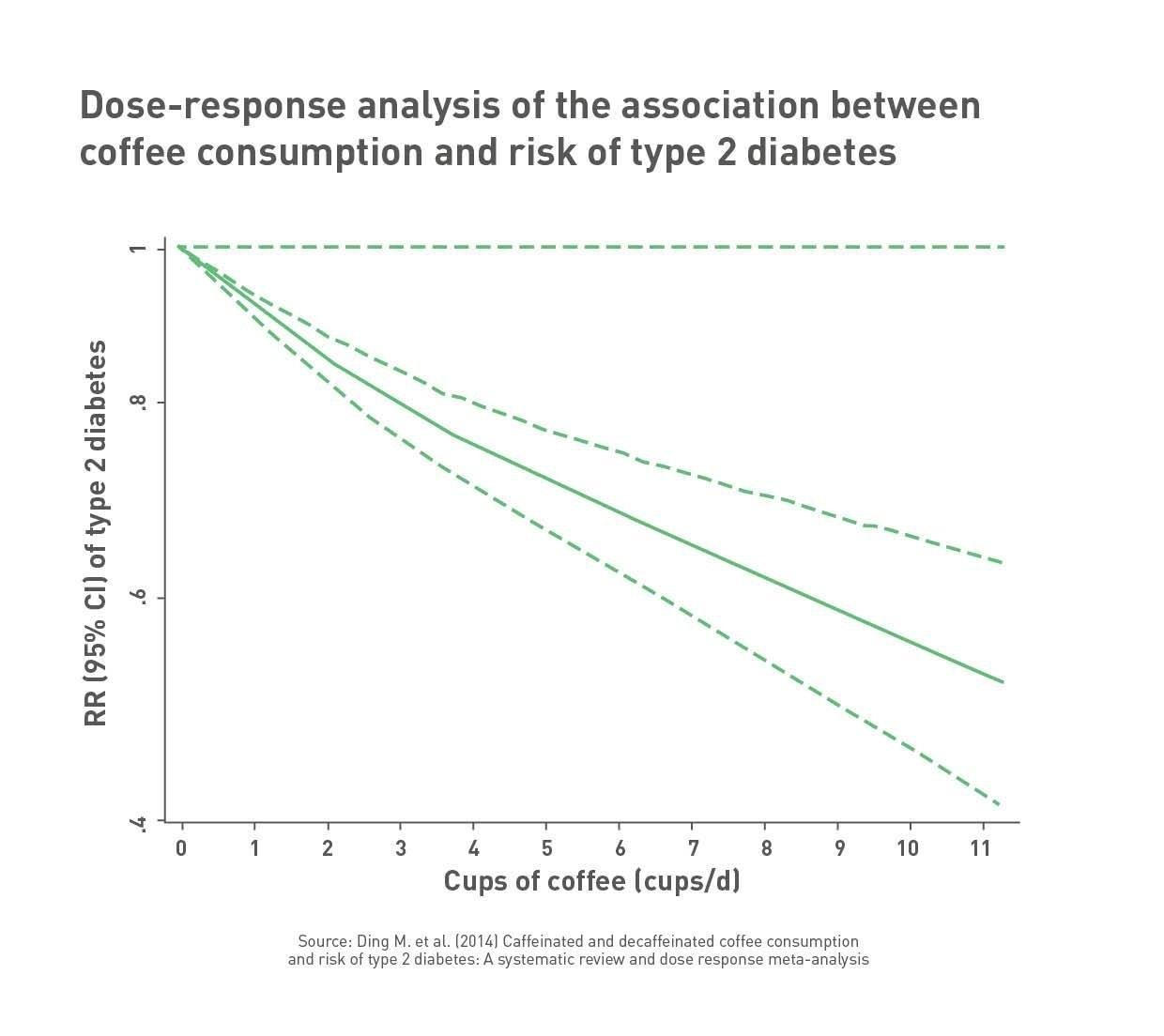 Coffee Consumption And Type 2 Diabetes