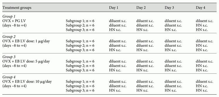 Site-specific Effects Of Intracranial Estradiol Administration On Recurrent Insulin-induced Hypoglycemia In The Ovariectomized Female Rat