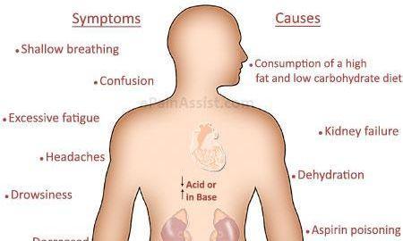 Abdominal Pain In Metabolic Acidosis