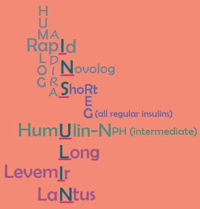 Insulin Mnemonics For Peak, Onset, Duration & Types