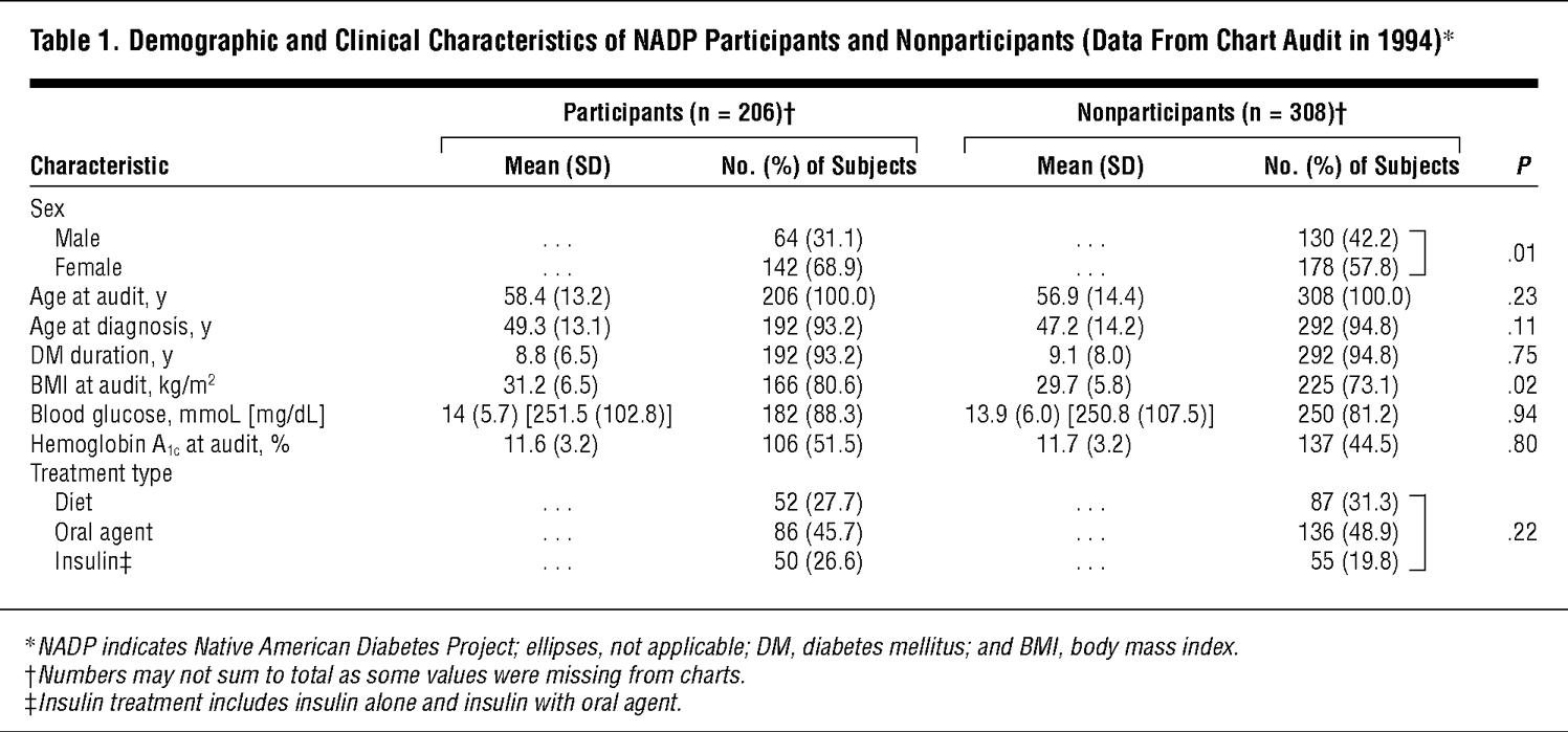Public Health And Clinical Implications Of High Hemoglobin A1c Levels And Weight In Younger Adult Native American People With Diabetes