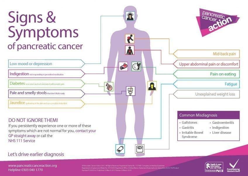 Pancreatic Cancer Symptoms & Signs