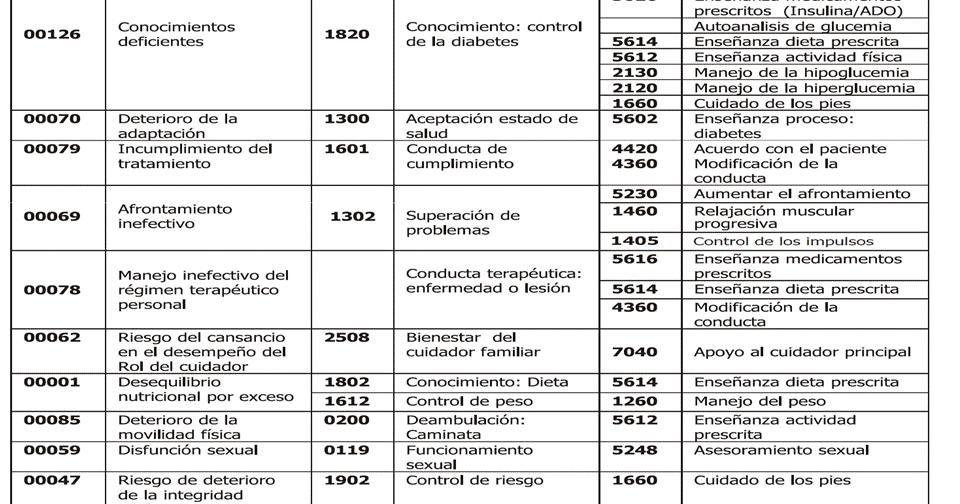 Diabetes Mellitus:: Cuidados De Enfermeria