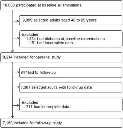 Hypertension Is An Independent Risk Factor For Type 2 Diabetes: The Korean Genome And Epidemiology Study