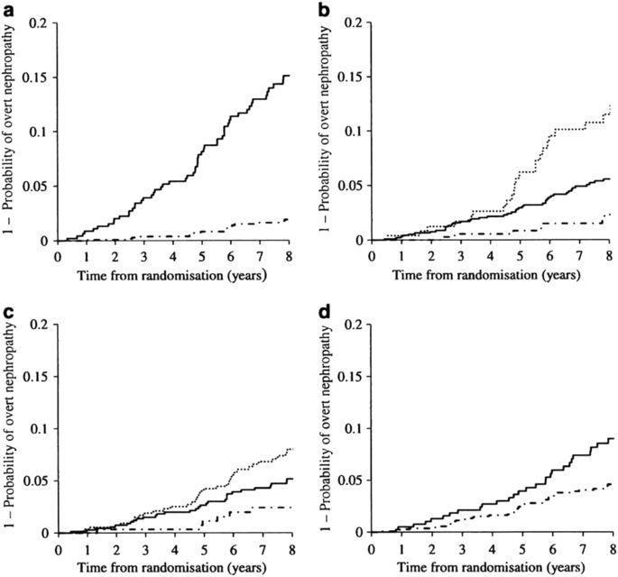 Clinical Features And Therapeutic Perspectives On Hypertension In Diabetics