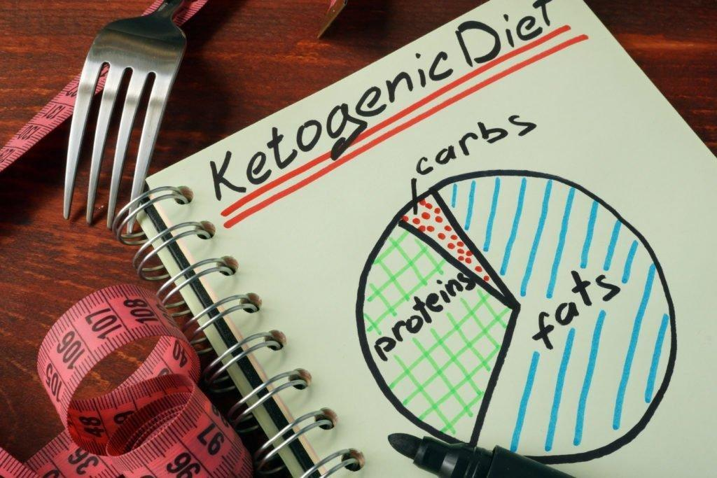 My Love – Hate Relationship With The Ketogenic Diet