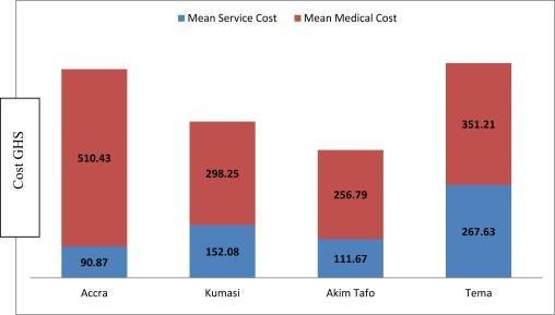 Analysis Of The Financial Cost Of Diabetes Mellitus In Four Cocoa Clinics Of Ghana