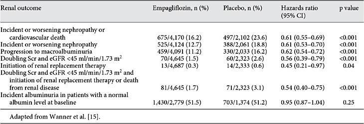 Diabetic Nephropathy Treatment Ppt