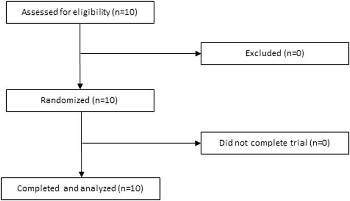 Effect Of Dried Fruit On Postprandial Glycemia: A Randomized Acute-feeding Trial