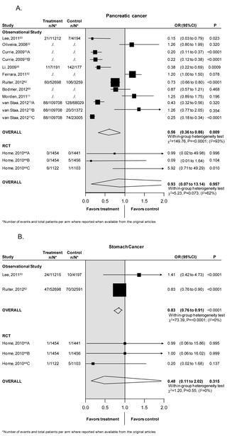 Can Metformin Cause Kidney Cancer