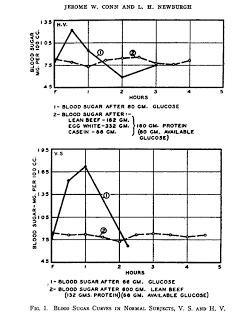 Protein, Gluconeogenesis, And Blood Sugar