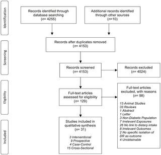 Dietary Intake And Diabetic Retinopathy: A Systematic Review