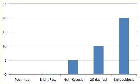 Ketoacidosis Versus Ketosis