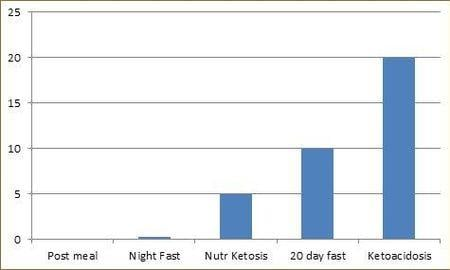 Is There A Difference Between Ketosis And Ketoacidosis?