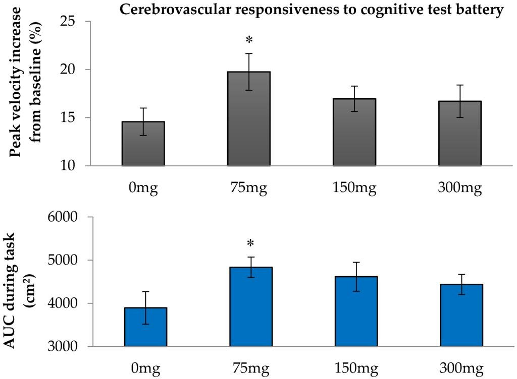 Nutrients   Free Full-text   Acute Resveratrol Consumption Improves Neurovascular Coupling Capacity In Adults With Type 2 Diabetes Mellitus