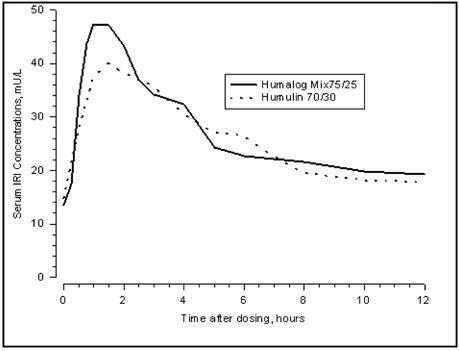 Humalog Mix75/25tm 75% Insulin Lispro Protamine Suspension And 25% Insulin Lispro Injection (rdna Origin) 100 Units Per Ml (u-100)