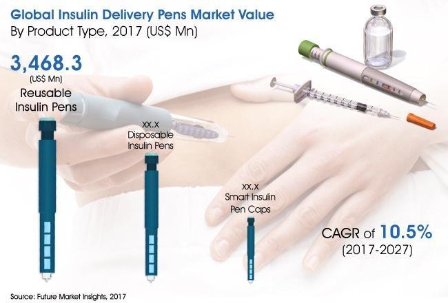 Refillable Insulin Pen