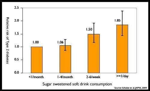 One Or Two Sugary Drinks Per Day Increases The Risk Of Type 2 Diabetes By About: Quizlet