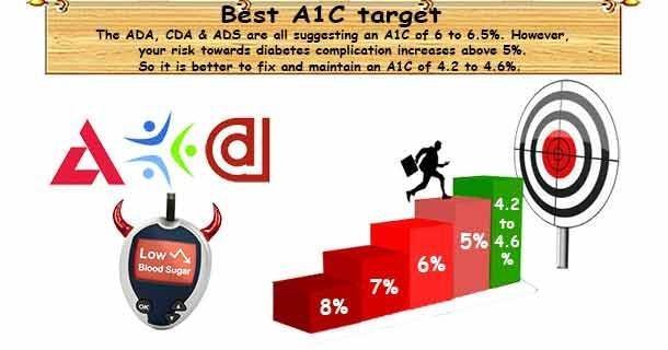 Healthy A1c Goal
