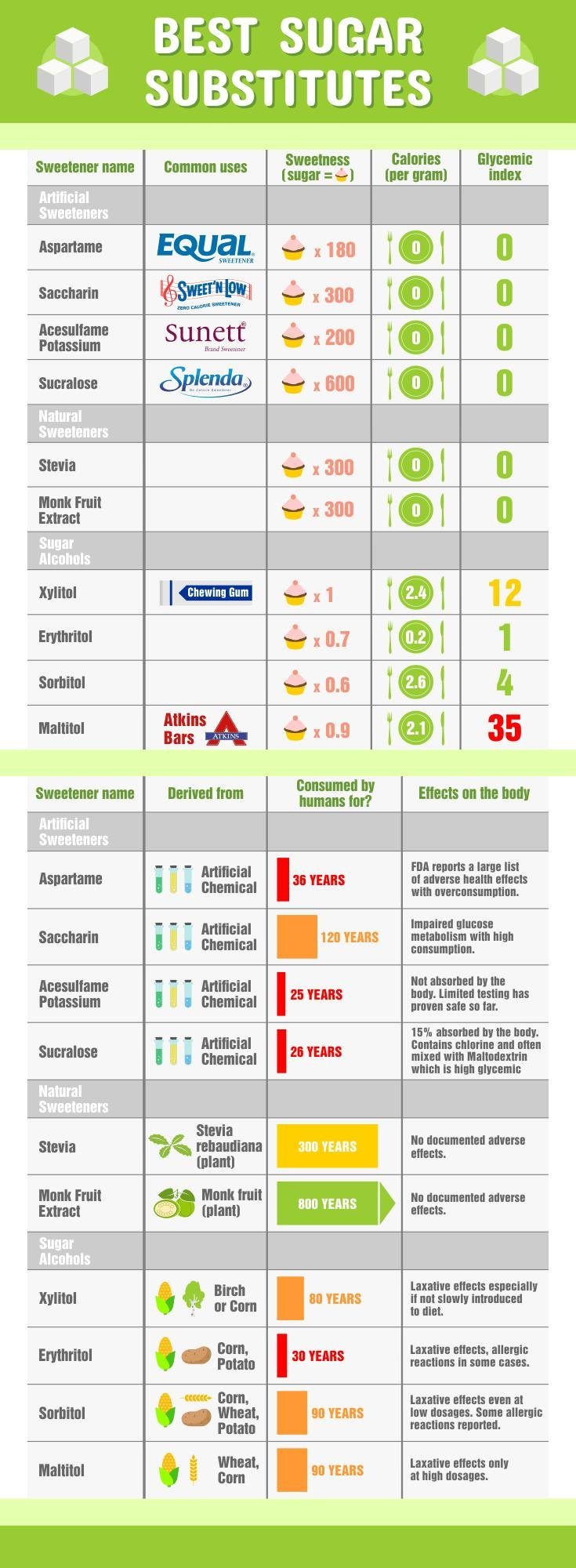 Best Sugar Substitute For Keto? [infographic]