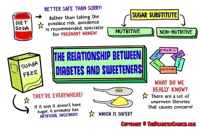 The Relationship Between Diabetes And Sweeteners