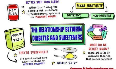 Can Diabetics Eat Artificial Sweeteners?