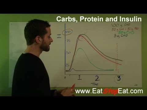 How Much Insulin Per Carb