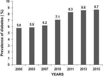Prevalence Of Type 2 Diabetes And Its Complications In India And Economic Costs To The Nation
