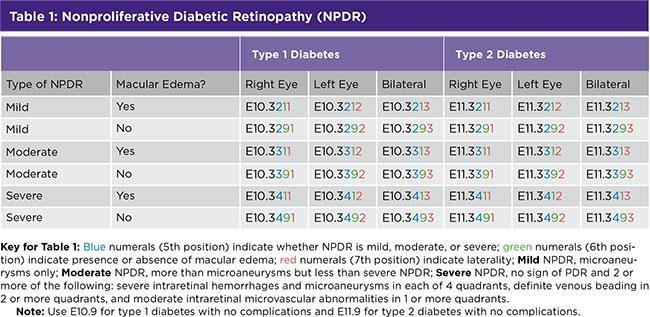New Icd-10 Codes For Diabetic Retinopathy And Amd