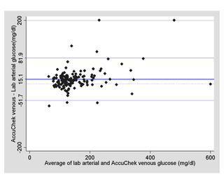 Finger Stick Glucose Vs Serum Glucose