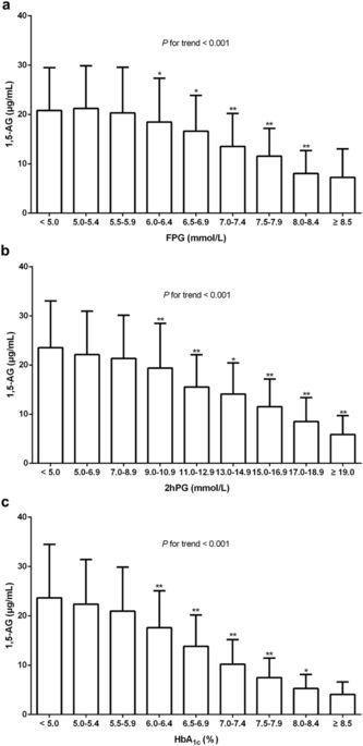 Prevalence And Ethnic Pattern Of Diabetes And Prediabetes In China In 2013