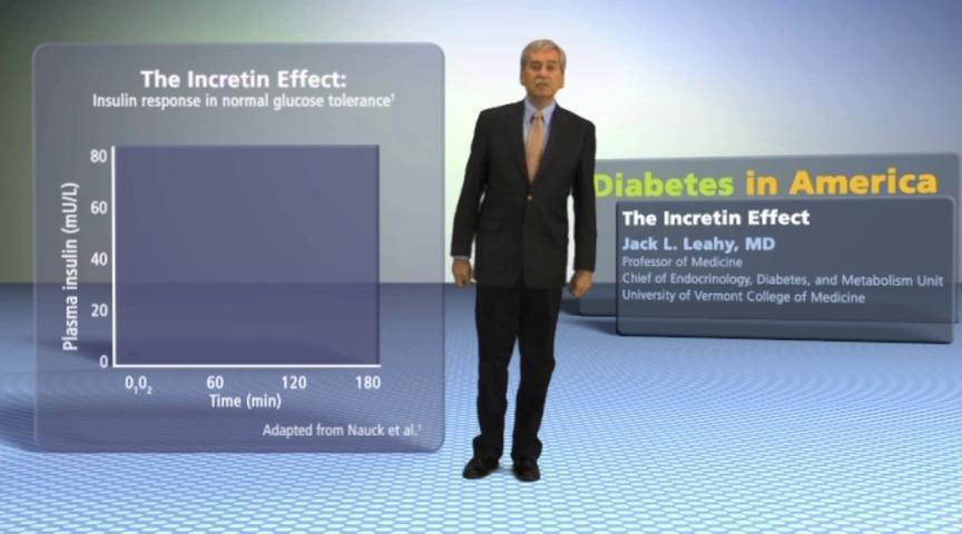 Incretin Effect In Type 2 Diabetes
