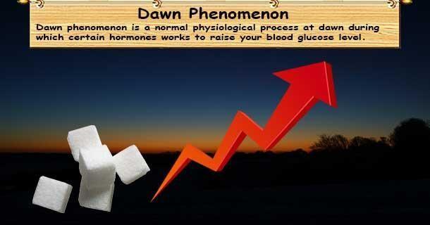 Dawn Phenomenon Prediabetes