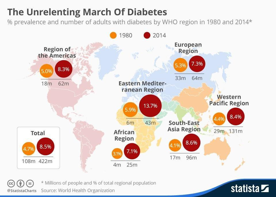The Unrelenting Global March Of Diabetes