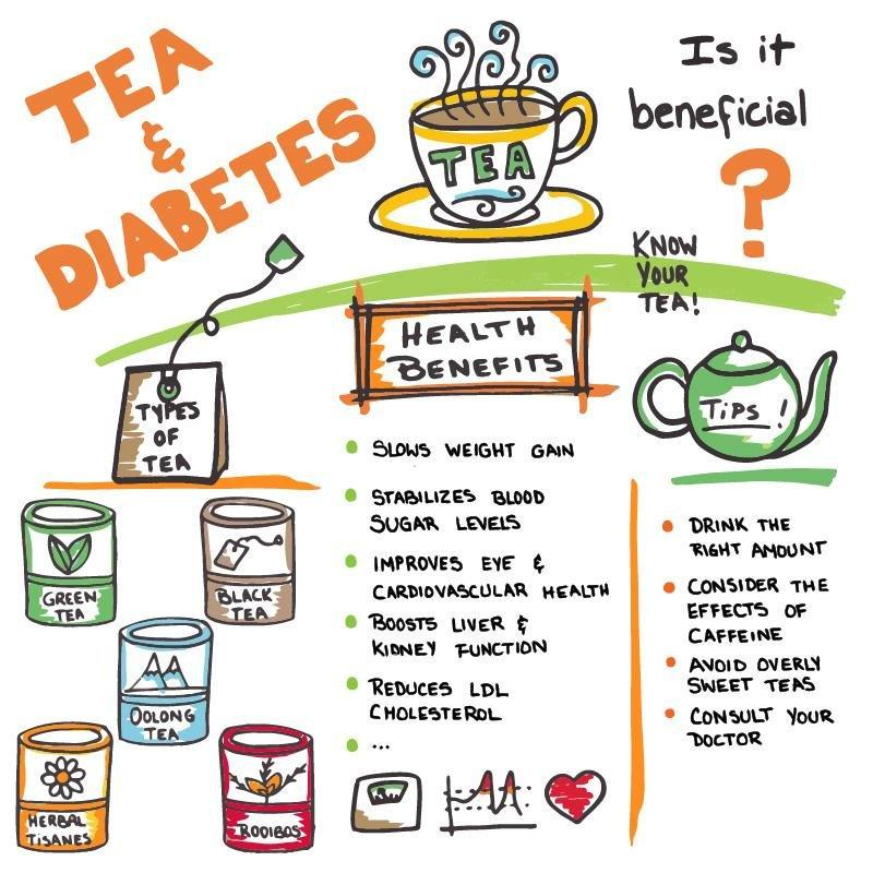 Can Tea Help With Diabetes? Is It Beneficial?