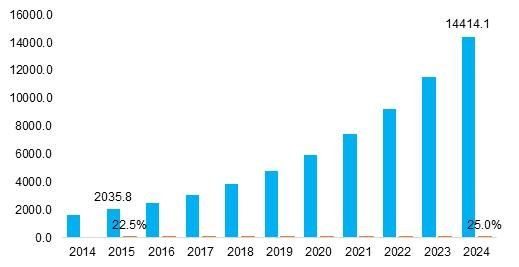 Continuous Glucose Monitoring Market Size