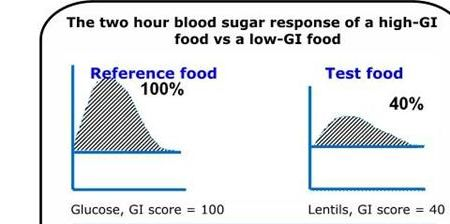 How Does Food Affect Blood Sugar Levels?