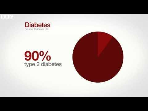 Is Diabetes On The Rise?
