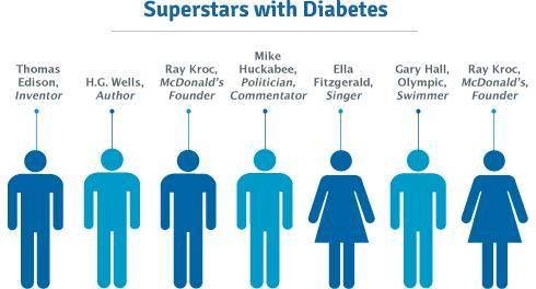 Reasonable Accommodation Diabetes