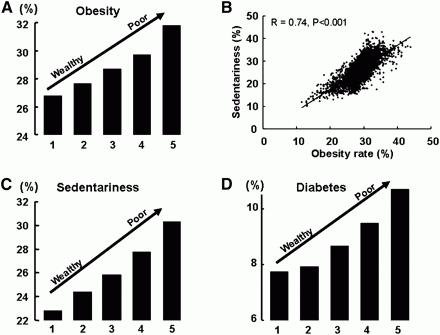 Obesity And Diabetes Statistics