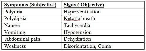 Diabetic Ketoacidosis During Pregnancy