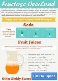 Fructose Insulin Spike