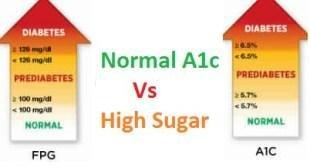 What Does Normal A1c And High Blood Sugar Mean?