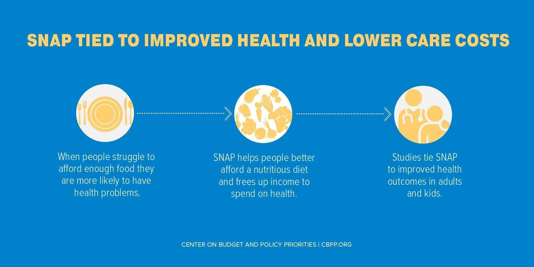 Snap Is Linked With Improved Nutritional Outcomes And Lower Health Care Costs